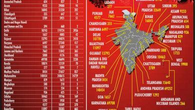 Photo of भारत में एक दिन में कोरोना के सर्वाधिक 55 हजार से अधिक मामले