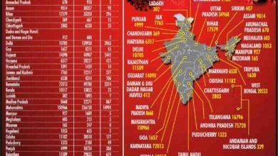 Photo of भारत में 1 दिन में कोरोना के रिकार्ड 57,117 नए मामले
